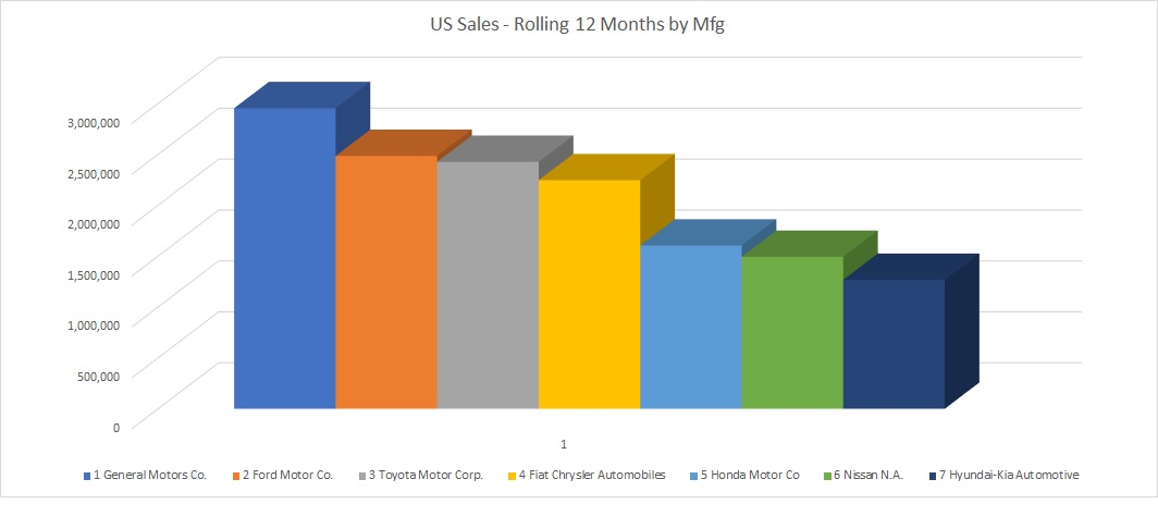 US Sales – Year over Year by Manufacturer 2017 vs 2018 Totals