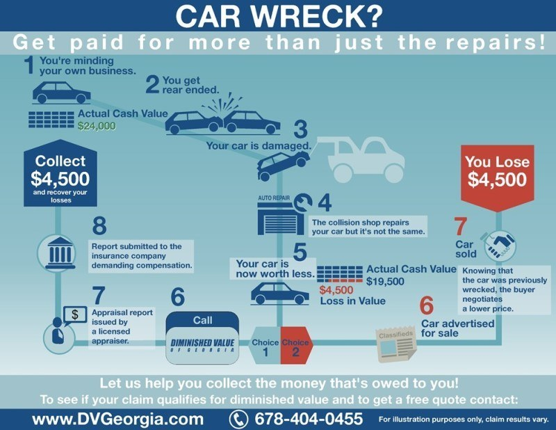 georgia diminished value law diminished value car appraisal atlanta auto 16921 | diminished value georgia infographic chart